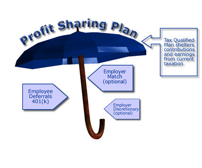 profit sharing plan ekon benefits retirement plan faq